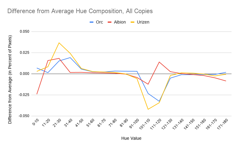 Difference from Average Hue Composition, All Copies. X Axis is Hue Value, Y Axis is Difference from Average (in Percent of Pixels). Urizen has a peak at 21-30, and a trough at 101-120 that surpasses the other characters.