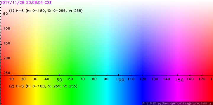 HSV Color Map for Python (X-Axis is Hue, Y-Axis is Saturation, Value not Represented)